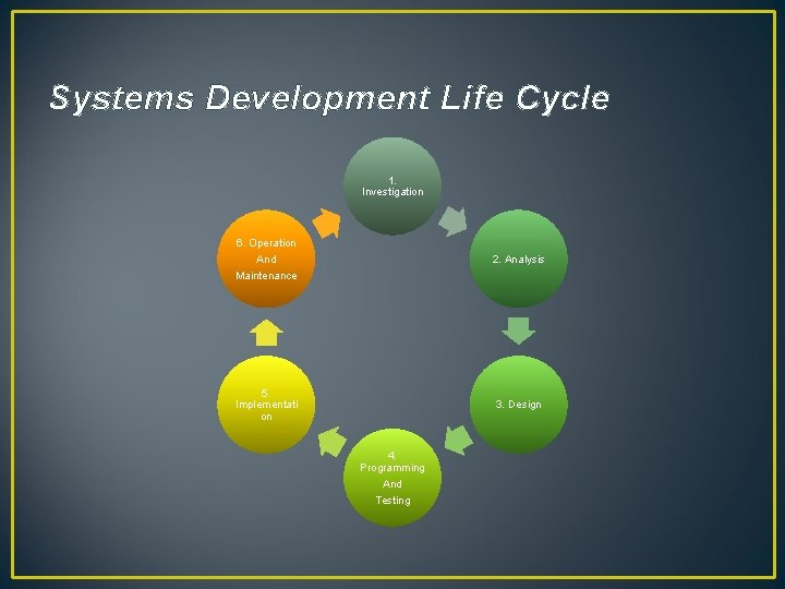 Systems Development Life Cycle 1. Investigation 6. Operation And Maintenance 2. Analysis 5. Implementati