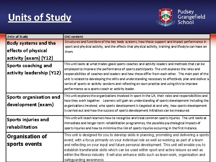 Units of Study Body systems and the effects of physical activity (exam) (Y 12)
