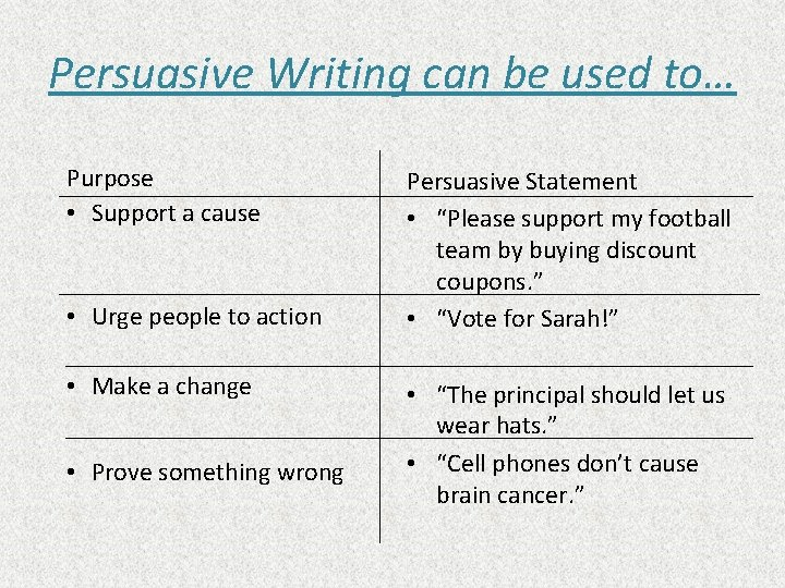 Persuasive Writing can be used to… Purpose • Support a cause • Urge people