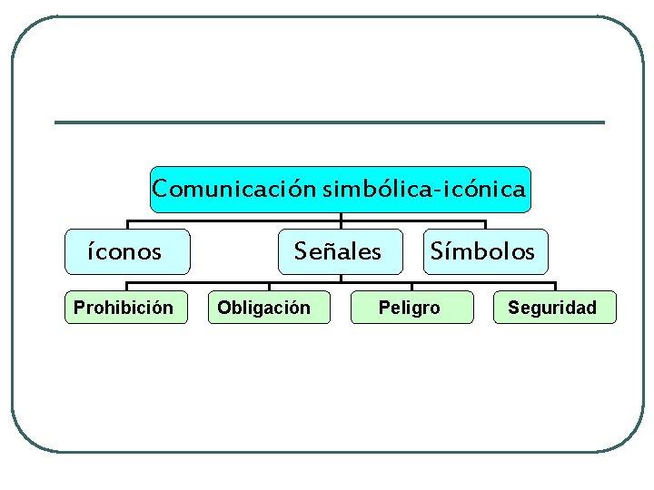 Comunicación simbólica-icónica íconos Prohibición Señales Obligación Símbolos Peligro Seguridad