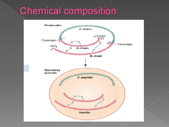 Chemical composition:
