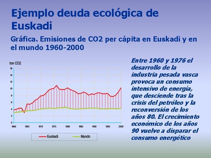 Ejemplo deuda ecológica de Euskadi Gráfica. Emisiones de CO 2 per cápita en Euskadi