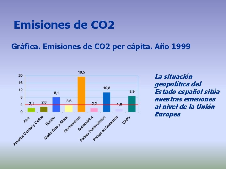 Emisiones de CO 2 Gráfica. Emisiones de CO 2 per cápita. Año 1999 La