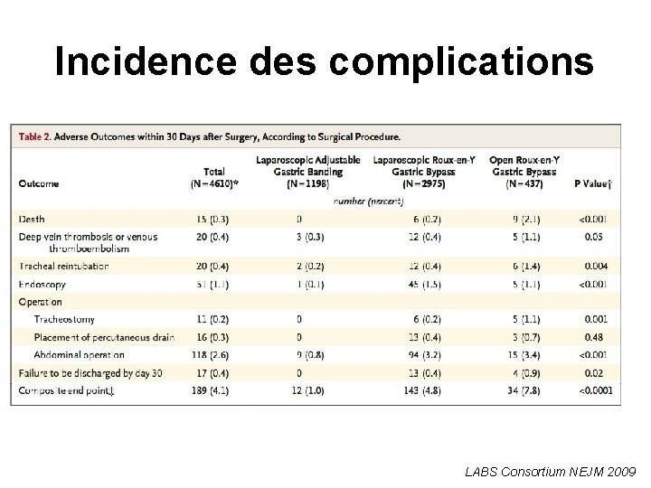 Incidence des complications LABS Consortium NEJM 2009