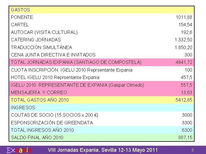 GASTOS PONENTE 1011, 88 CARTEL 154, 54 AUTOCAR (VISITA CULTURAL) 192, 6 CATERING JORNADAS