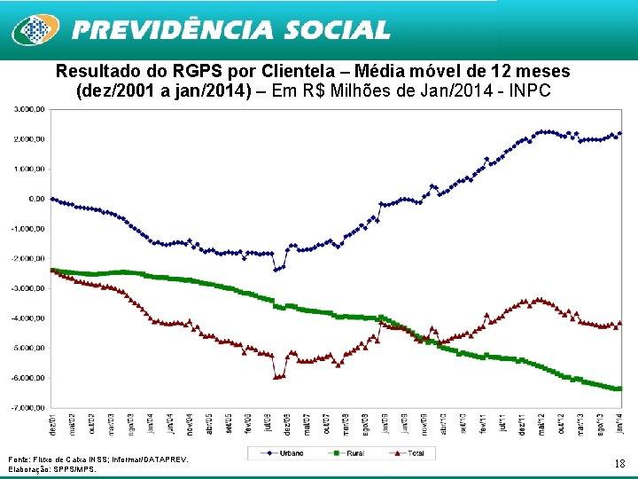 Resultado do RGPS por Clientela – Média móvel de 12 meses (dez/2001 a jan/2014)