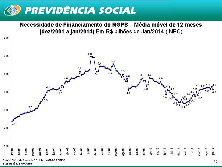 Necessidade de Financiamento do RGPS – Média móvel de 12 meses (dez/2001 a jan/2014)
