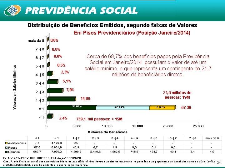 Distribuição de Benefícios Emitidos, segundo faixas de Valores Em Pisos Previdenciários (Posição Janeiro/2014) 0,