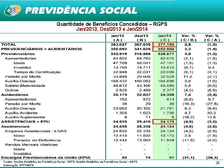 Quantidade de Benefícios Concedidos – RGPS Jan/2013, Dez/2013 e Jan/2014 Fontes: Anuário Estatístico da