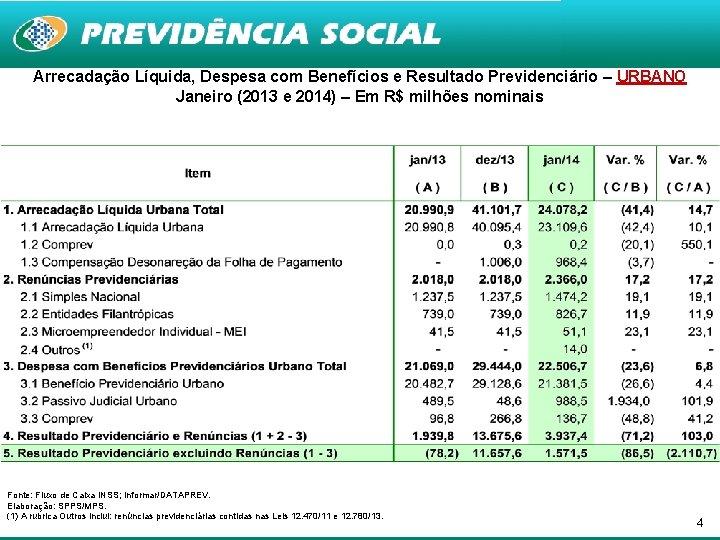 Arrecadação Líquida, Despesa com Benefícios e Resultado Previdenciário – URBANO Janeiro (2013 e 2014)