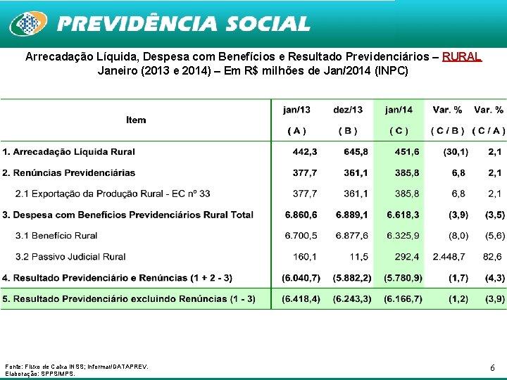 Arrecadação Líquida, Despesa com Benefícios e Resultado Previdenciários – RURAL Janeiro (2013 e 2014)