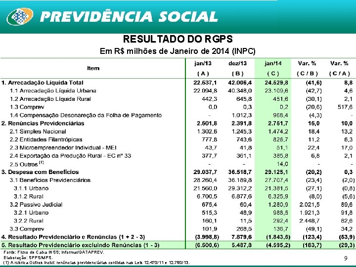 RESULTADO DO RGPS Em R$ milhões de Janeiro de 2014 (INPC) Fonte: Fluxo de