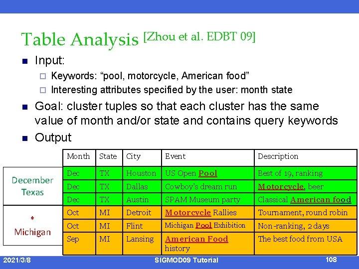 """Table Analysis [Zhou et al. EDBT 09] n Input: Keywords: """"pool, motorcycle, American food"""""""