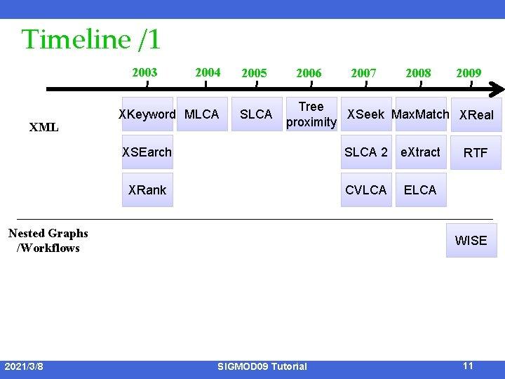 Timeline /1 2003 XML 2004 XKeyword MLCA 2005 SLCA 2006 2008 2009 Tree XSeek