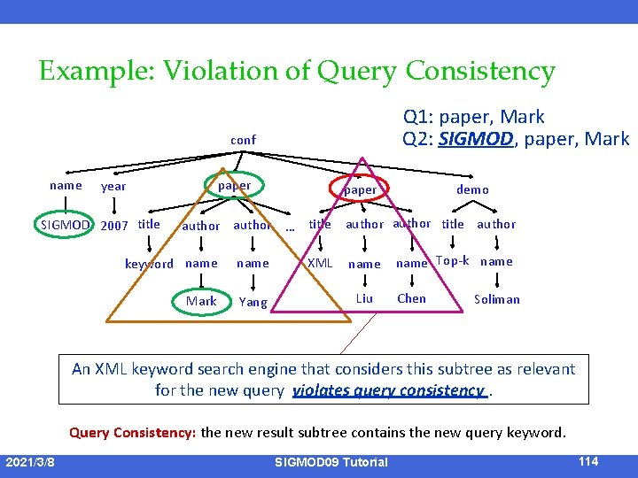 Example: Violation of Query Consistency Q 1: paper, Mark Q 2: SIGMOD, paper, Mark