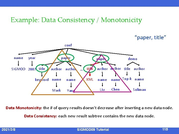 """Example: Data Consistency / Monotonicity """"paper, title"""" conf name paper year SIGMOD 2007 title"""