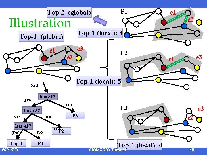 Top-2 (global) Illustration e 3 e 2 no yes Top-1 2021/3/8 P 2 e