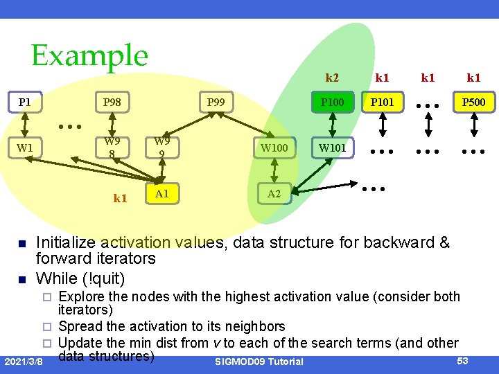 Example P 1 … P 98 W 9 8 W 1 k 1 n