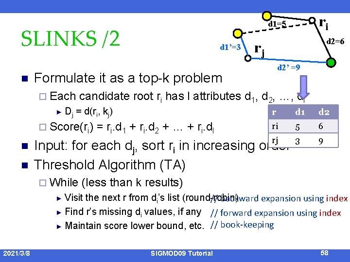 SLINKS /2 n ► n d 2=6 rj d 2' =9 candidate root ri