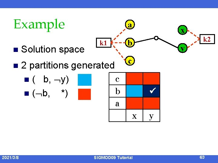 Example n n Solution space a x y c 2 partitions generated c n