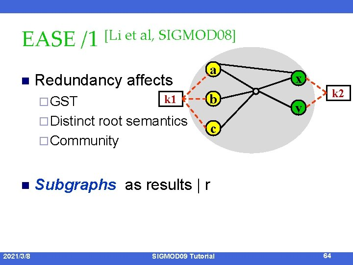 EASE /1 [Li et al, SIGMOD 08] n Redundancy affects ¨ GST k 1