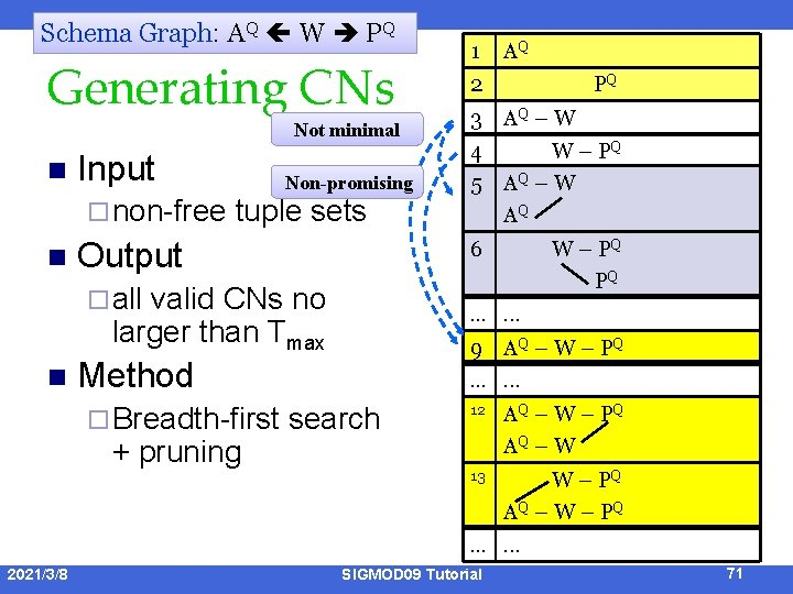 Schema Graph: AQ W PQ Generating CNs Not minimal n Input ¨ non-free n