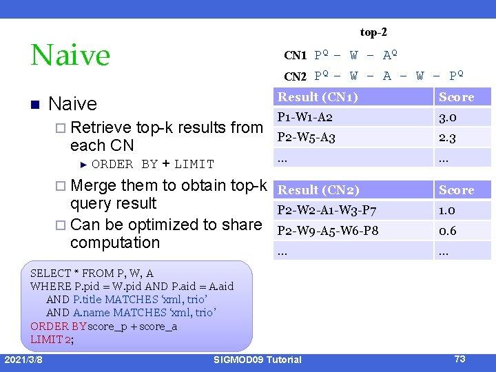top-2 Naive n CN 1 PQ – W – AQ CN 2 PQ –