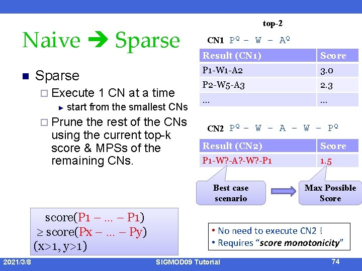 Naive Sparse n Sparse ¨ Execute 1 CN at a time ► start from