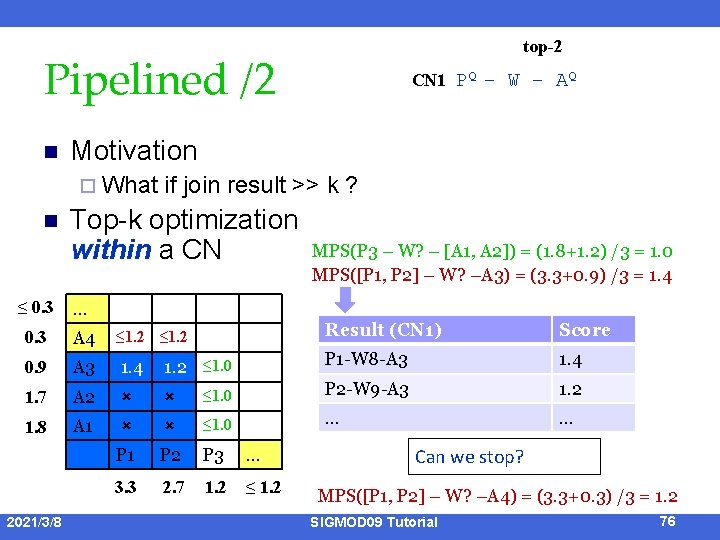 top-2 Pipelined /2 n Motivation ¨ What n CN 1 PQ – W –