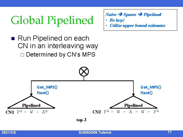 Global Pipelined n Naive Sparse Pipelined • Be lazy! • Utilize upper bound estimates