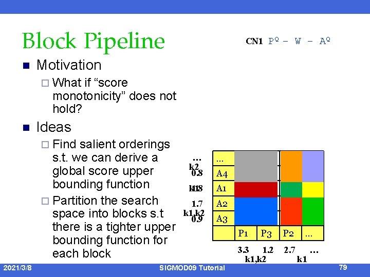 Block Pipeline n CN 1 PQ – W – AQ Motivation ¨ What if