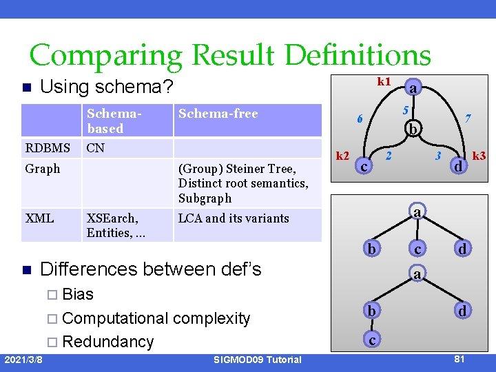 Comparing Result Definitions n Schemabased RDBMS XML Schema-free CN Graph n k 1 Using