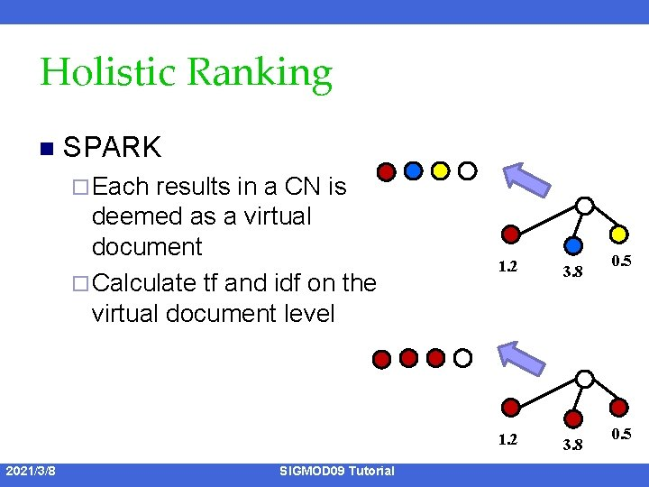Holistic Ranking n SPARK ¨ Each results in a CN is deemed as a
