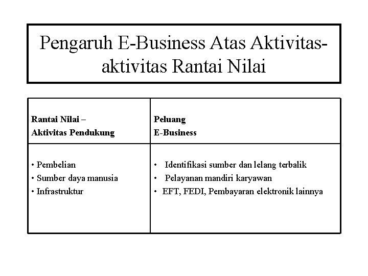 Pengaruh E-Business Atas Aktivitasaktivitas Rantai Nilai – Aktivitas Pendukung Peluang E-Business • Pembelian •