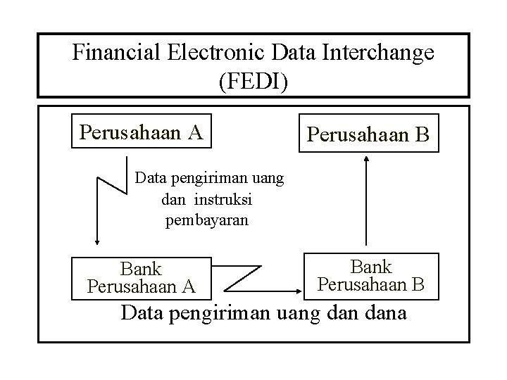 Financial Electronic Data Interchange (FEDI) Perusahaan A Perusahaan B Data pengiriman uang dan instruksi