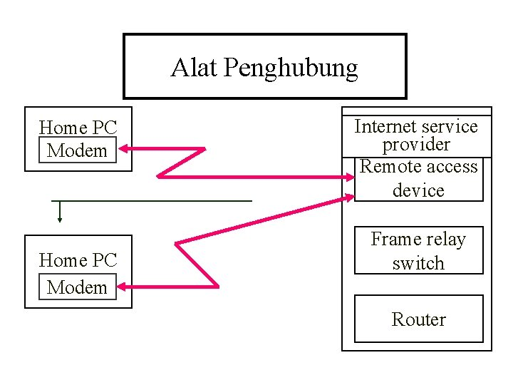 Alat Penghubung Home PC Modem Internet service provider Remote access device Frame relay switch