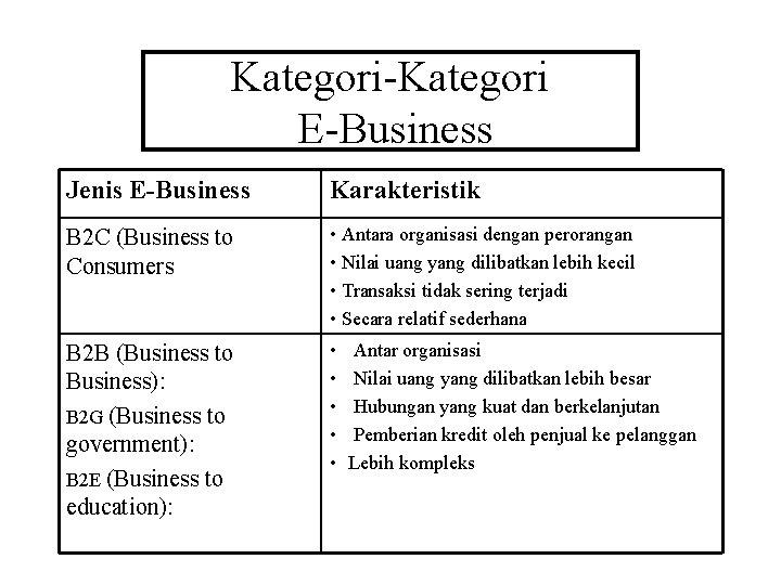 Kategori-Kategori E-Business Jenis E-Business Karakteristik B 2 C (Business to Consumers • Antara organisasi