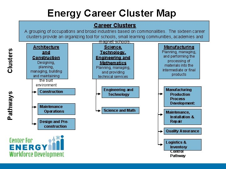 Energy Career Cluster Map Pathways Clusters Career Clusters A grouping of occupations and broad