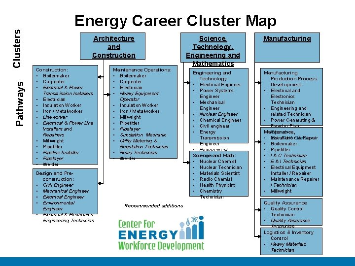 Clusters Pathways Energy Career Cluster Map Architecture and Construction: • Boilermaker • Carpenter •