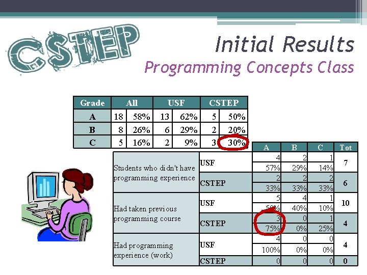 Initial Results Programming Concepts Class Grade A B C All USF CSTEP 18 58%