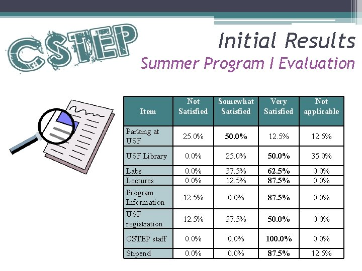 Initial Results Summer Program I Evaluation Not Satisfied Somewhat Satisfied Very Satisfied Not applicable