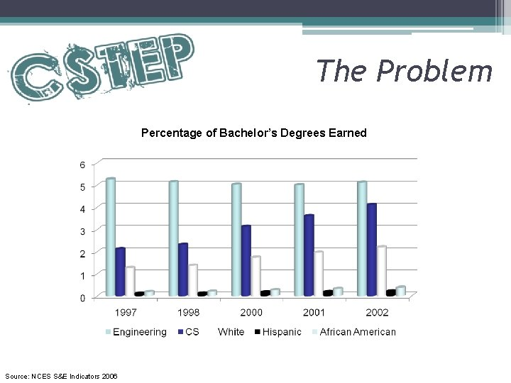 The Problem Percentage of Bachelor's Degrees Earned Source: NCES S&E Indicators 2006