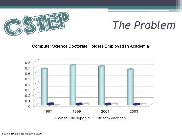 The Problem Computer Science Doctorate Holders Employed in Academia Source: NCES S&E Indicators 2006