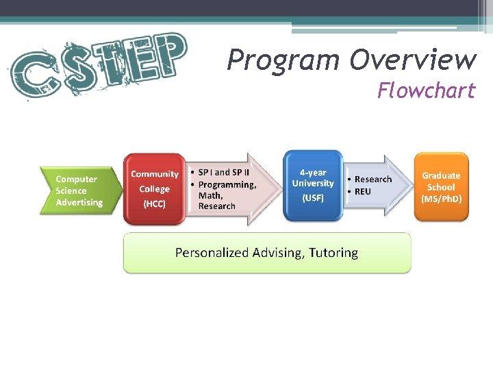 Program Overview Flowchart