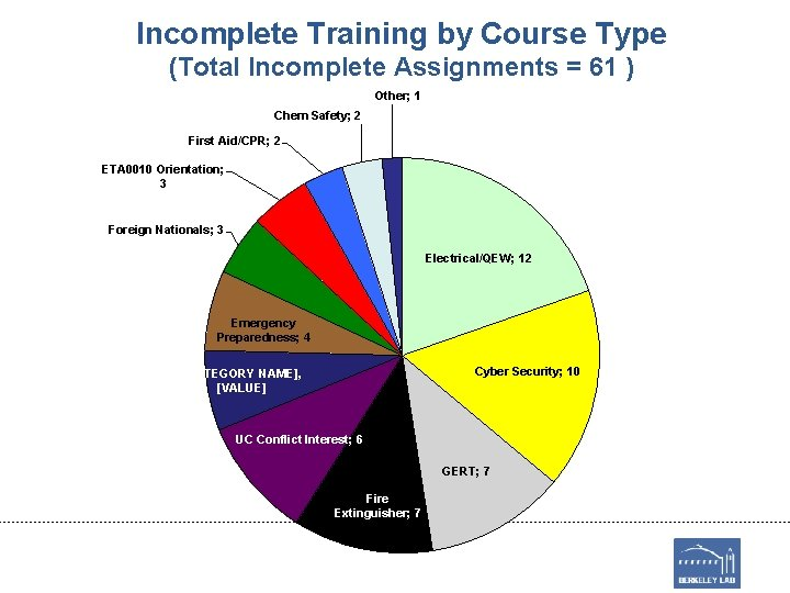 Incomplete Training by Course Type (Total Incomplete Assignments = 61 ) Other; 1 Chem