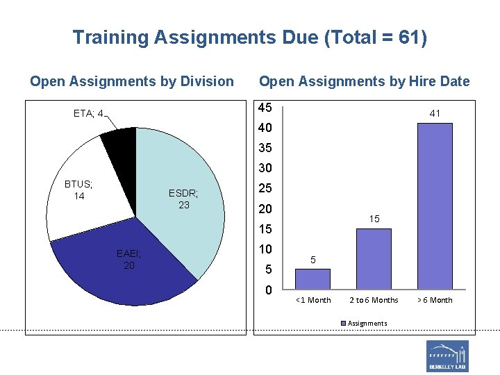 Training Assignments Due (Total = 61) Open Assignments by Division Open Assignments by Hire