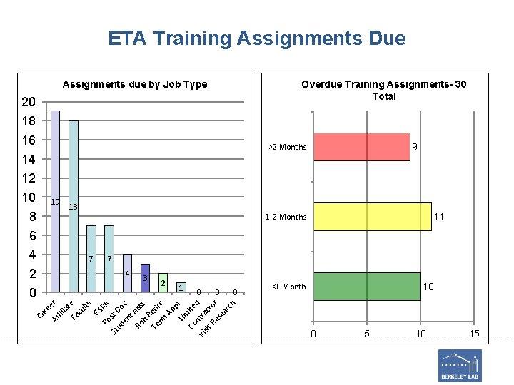 ETA Training Assignments Due Overdue Training Assignments- 30 Total Assignments due by Job Type