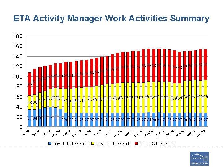 ETA Activity Manager Work Activities Summary 180 160 140 120 100 80 46 51