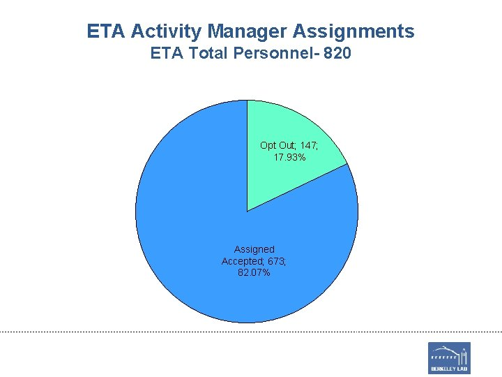 ETA Activity Manager Assignments ETA Total Personnel- 820 Opt Out; 147; 17. 93% Assigned