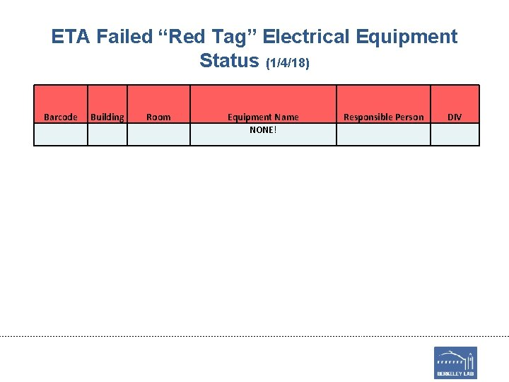 """ETA Failed """"Red Tag"""" Electrical Equipment Status (1/4/18) Barcode Building Room Equipment Name NONE!"""
